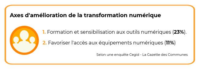 axes d'amélioration de la transformation numérique