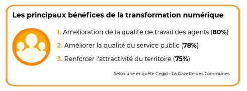 Les principaux bénéfices de la transformation numérique pour les collectivités